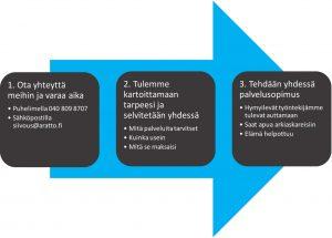 Vanhuspalvelut Espoo
